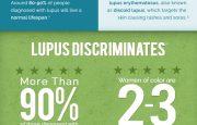 Lupus Awareness Month 2015